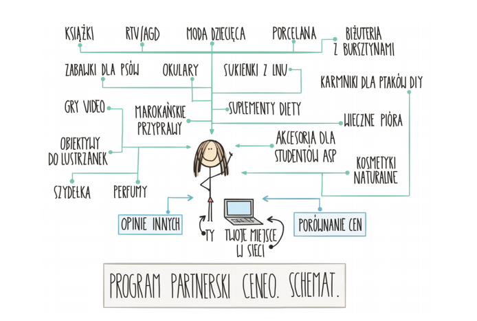 program partnerski ceneo