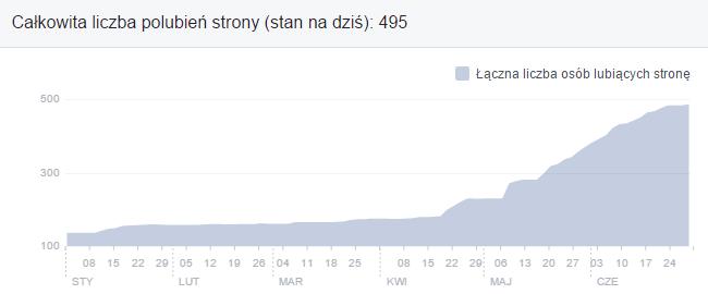 statystyki facebook 2