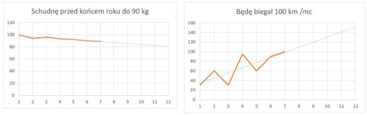 wykres z metody okr